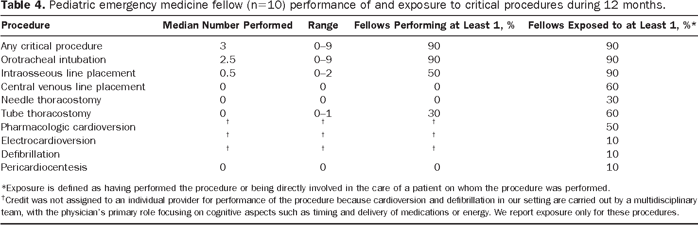 The spectrum and frequency of critical procedures performed