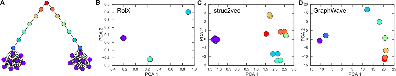 Figure 3 for Learning Structural Node Embeddings Via Diffusion Wavelets
