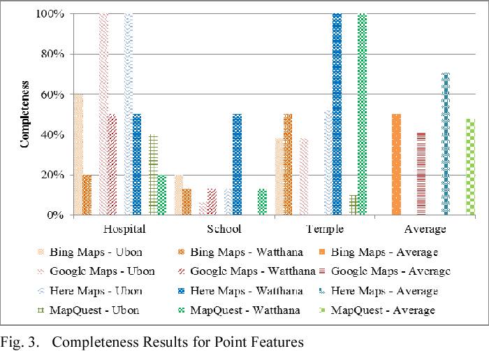 Automated evaluation of online mapping platforms - Semantic