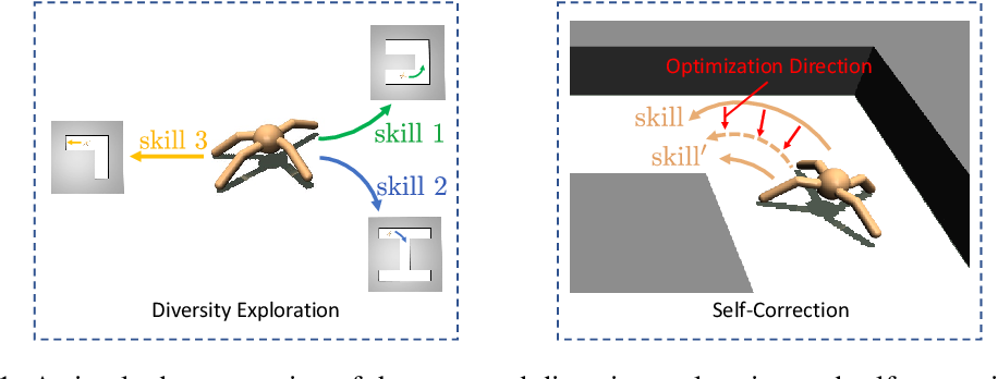 Figure 1 for Continual Reinforcement Learning with Diversity Exploration and Adversarial Self-Correction