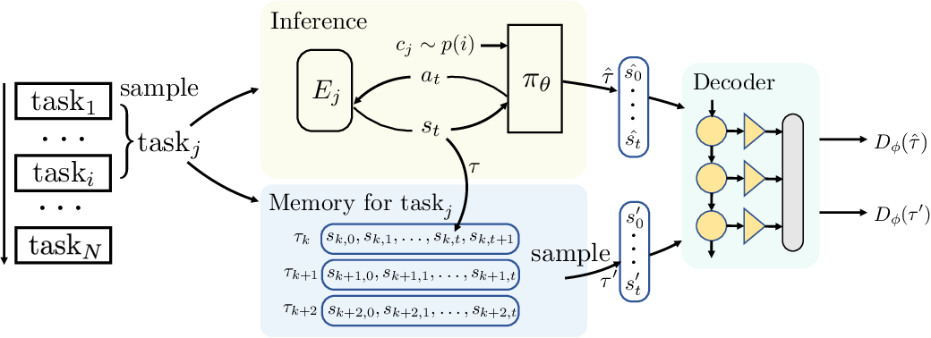 Figure 3 for Continual Reinforcement Learning with Diversity Exploration and Adversarial Self-Correction