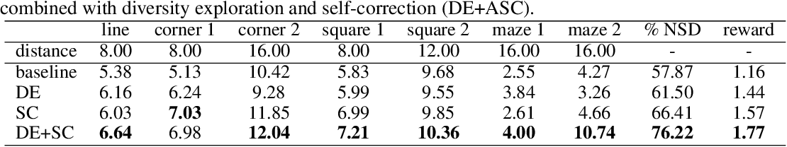 Figure 2 for Continual Reinforcement Learning with Diversity Exploration and Adversarial Self-Correction