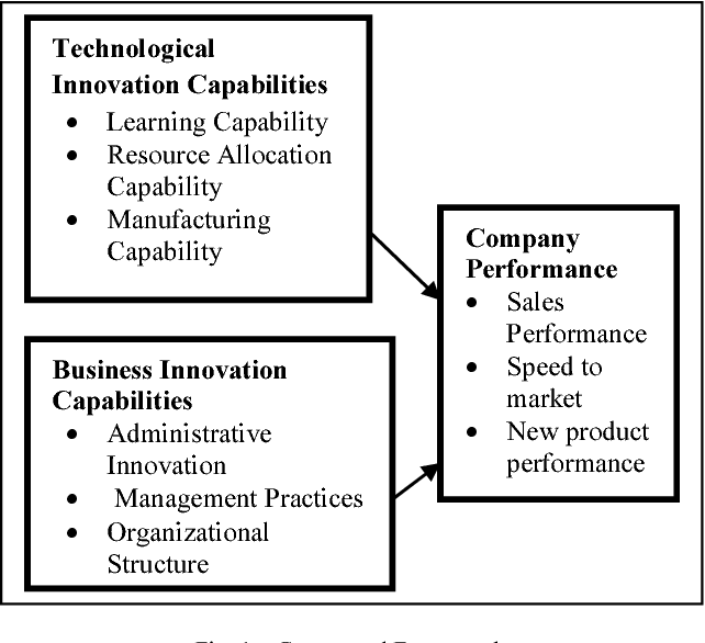 Figure 1 from The relationship of technological innovation