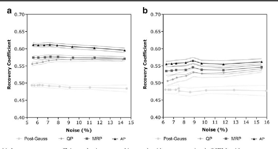 Fig. 7 Relationship between recovery coefficient and noise measured in the 3.2-mm rods of theMicro Deluxe Phantom using the hot rod insert (a) and using the cold rod insert (b). Different noise levels were generated using binominal deviates. The mean value and the standard error of the mean are displayed. Results are shown using the four reconstruction