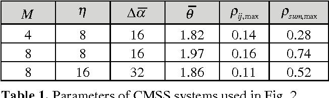 A novel chirp modulation spread spectrum technique for multiple