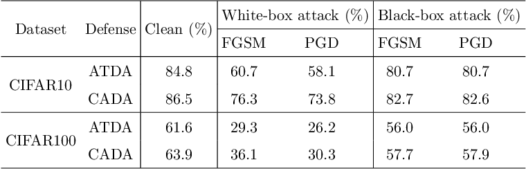 Figure 3 for Class-Aware Domain Adaptation for Improving Adversarial Robustness