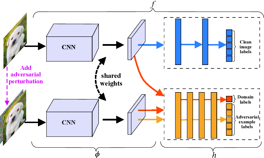 Figure 1 for Class-Aware Domain Adaptation for Improving Adversarial Robustness