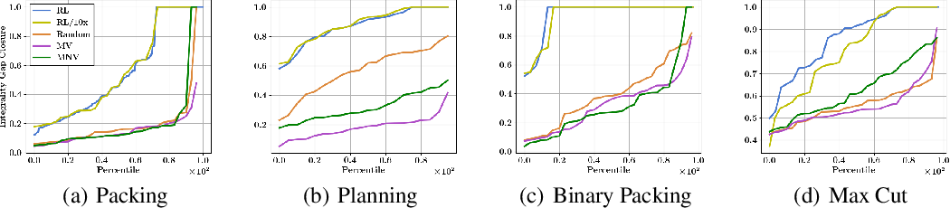 Figure 3 for Reinforcement Learning for Integer Programming: Learning to Cut