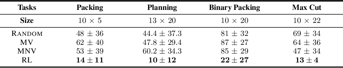 Figure 1 for Reinforcement Learning for Integer Programming: Learning to Cut