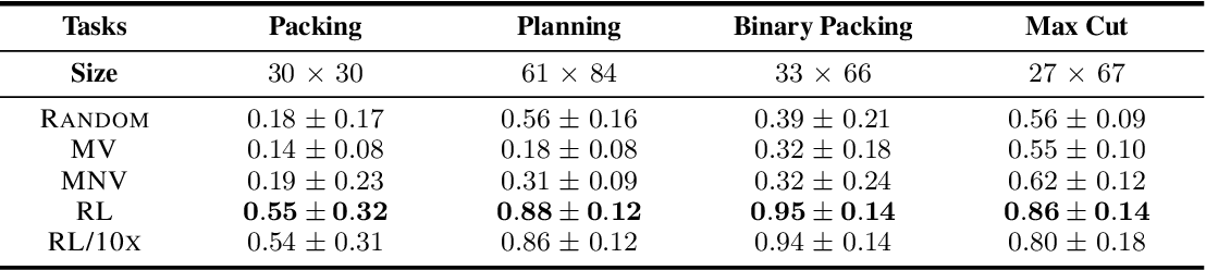 Figure 2 for Reinforcement Learning for Integer Programming: Learning to Cut