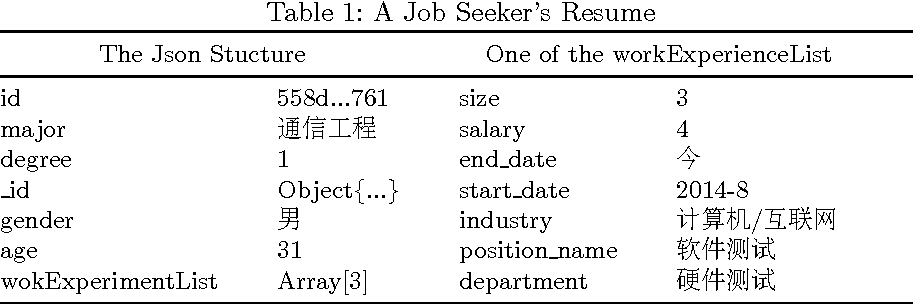 Figure 2 for Machine Learned Resume-Job Matching Solution