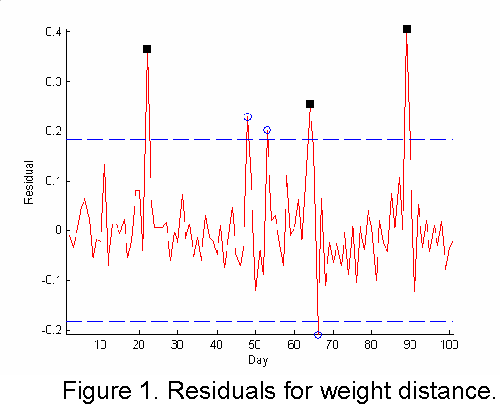 Figure 1 from Anomaly Detection in Time Series of Graphs using ARMA