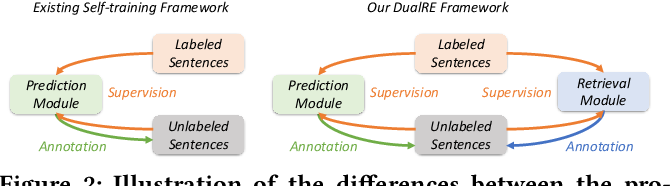 Figure 3 for Learning Dual Retrieval Module for Semi-supervised Relation Extraction