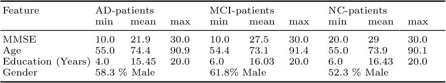 Figure 2 for Alzheimer's Disease Diagnosis via Deep Factorization Machine Models