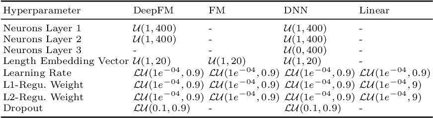 Figure 3 for Alzheimer's Disease Diagnosis via Deep Factorization Machine Models