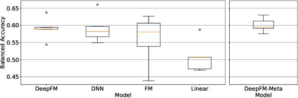 Figure 4 for Alzheimer's Disease Diagnosis via Deep Factorization Machine Models