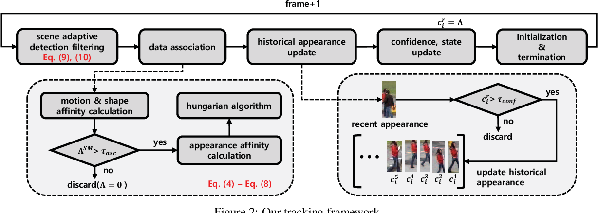 Figure 3 for Online Multi-Object Tracking with Historical Appearance Matching and Scene Adaptive Detection Filtering