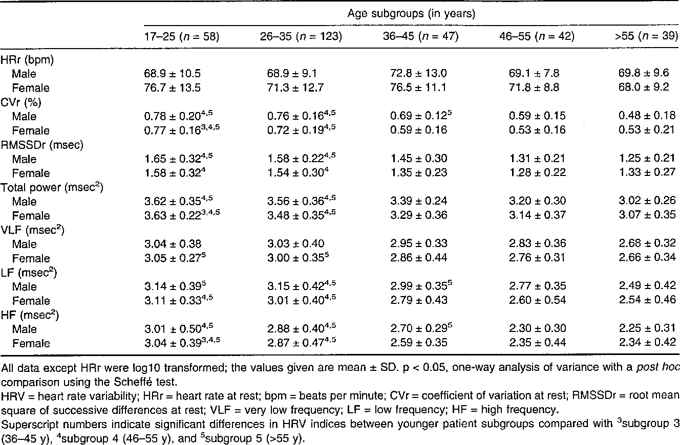 Standardized tests of heart rate variability normal ranges obtained table 3 nvjuhfo Image collections