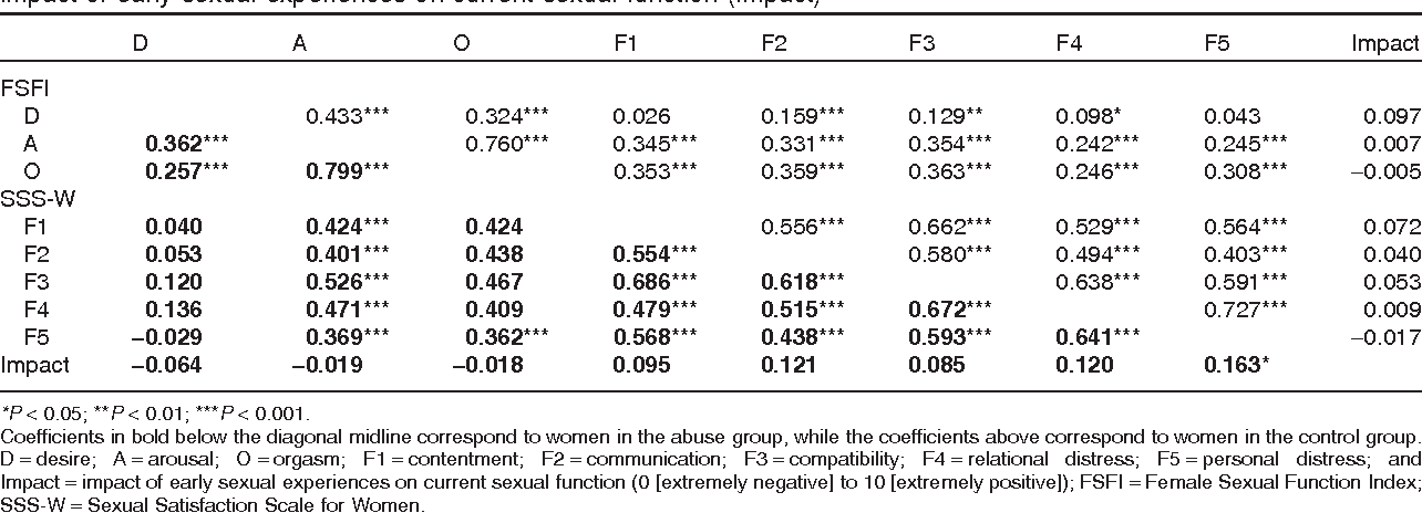 Table 3 from Sexual function and satisfaction in adults