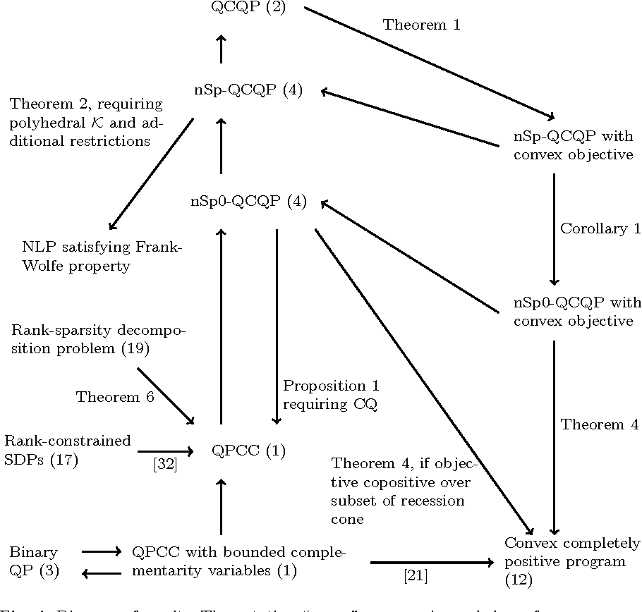 On qpccs qcqps and completely positive programs semantic scholar figure 1 ccuart Gallery