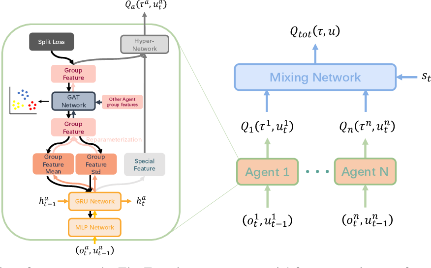 Figure 2 for Multi-Agent Reinforcement Learning with Graph Clustering