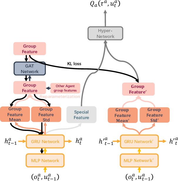 Figure 3 for Multi-Agent Reinforcement Learning with Graph Clustering