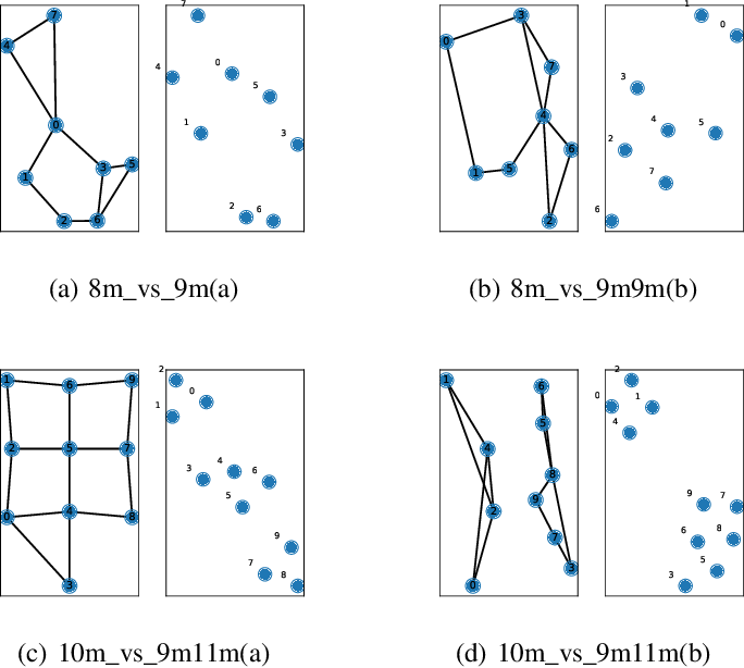 Figure 4 for Multi-Agent Reinforcement Learning with Graph Clustering