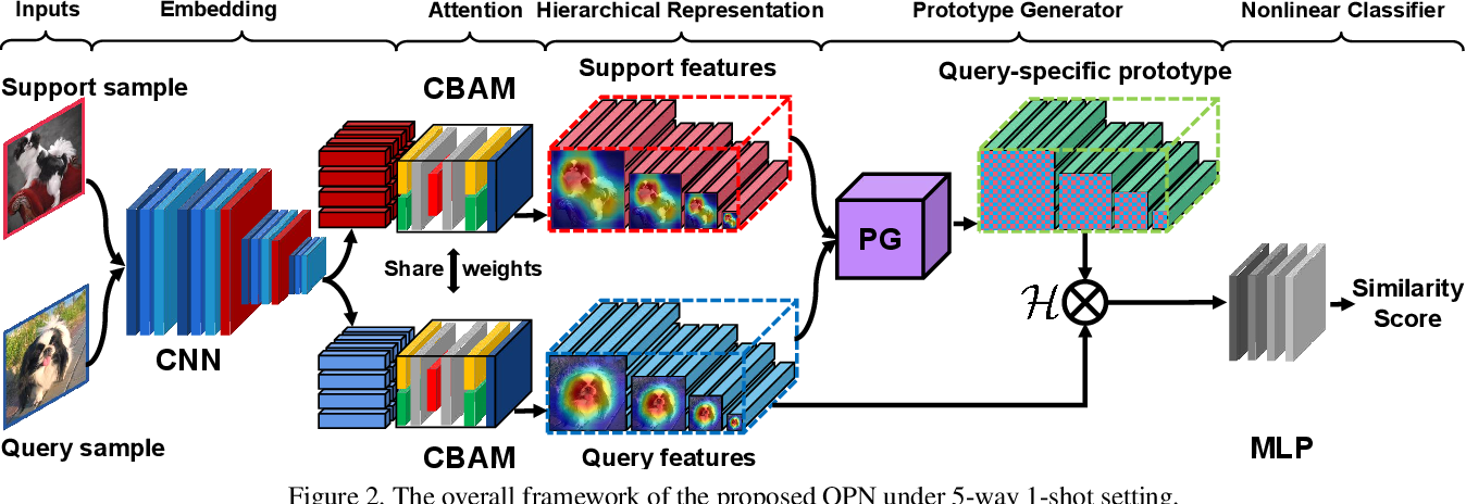 Figure 3 for Hierarchical Representation based Query-Specific Prototypical Network for Few-Shot Image Classification