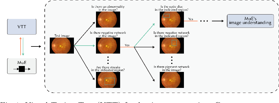 Figure 1 for Concept-Centric Visual Turing Tests for Method Validation