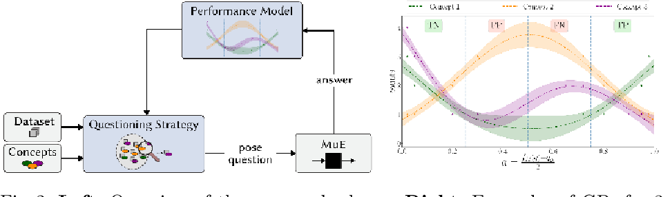 Figure 2 for Concept-Centric Visual Turing Tests for Method Validation