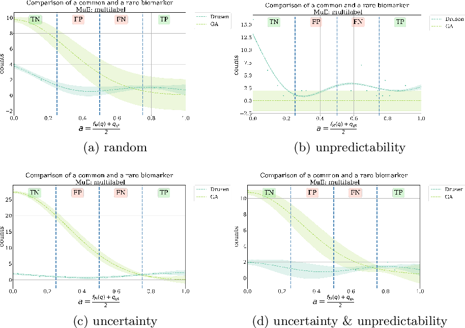 Figure 3 for Concept-Centric Visual Turing Tests for Method Validation