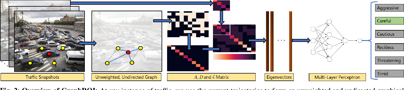 Figure 2 for GraphRQI: Classifying Driver Behaviors Using Graph Spectrums