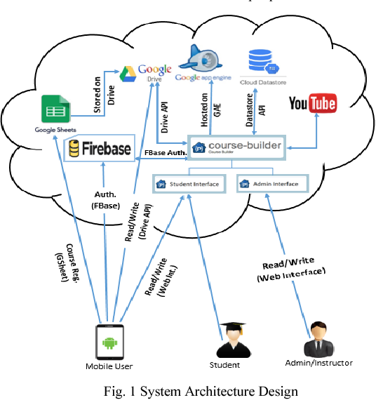 Figure 1 from The use of Cloud Computing and mobile technologies to