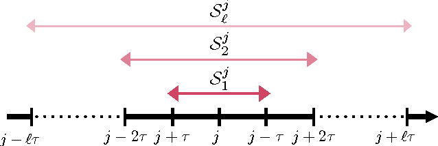 Figure 3 for Perturbed Iterate Analysis for Asynchronous Stochastic Optimization