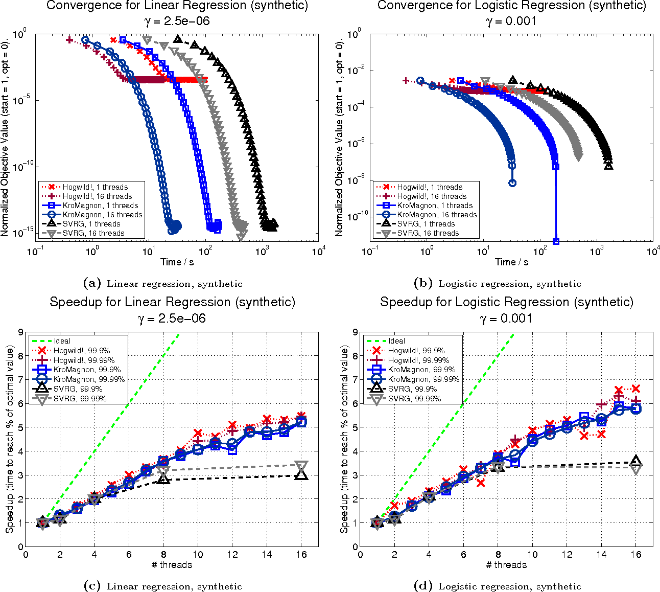 Figure 4 for Perturbed Iterate Analysis for Asynchronous Stochastic Optimization