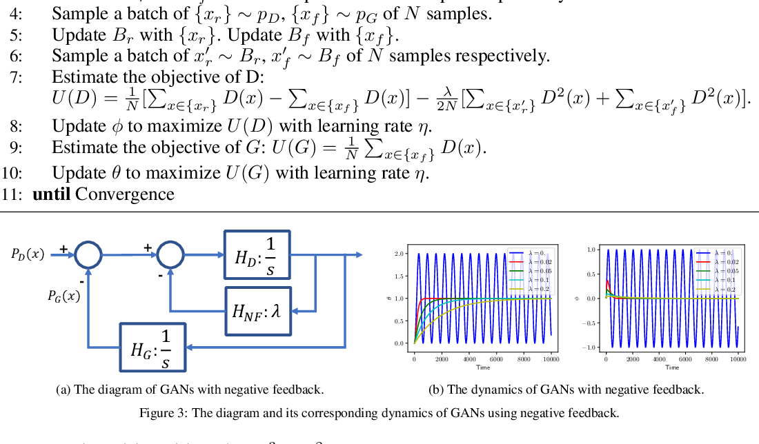 Figure 3 for Understanding and Stabilizing GANs' Training Dynamics with Control Theory