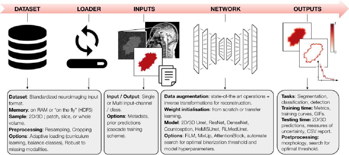 Figure 1 for ivadomed: A Medical Imaging Deep Learning Toolbox