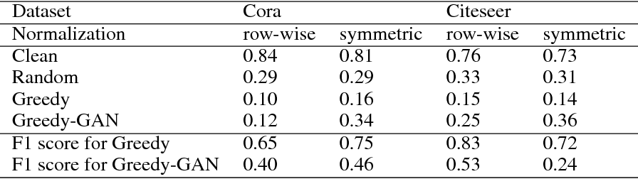 Figure 1 for Attack Graph Convolutional Networks by Adding Fake Nodes