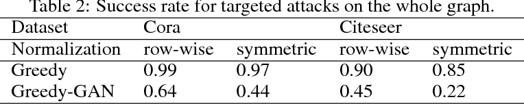 Figure 2 for Attack Graph Convolutional Networks by Adding Fake Nodes