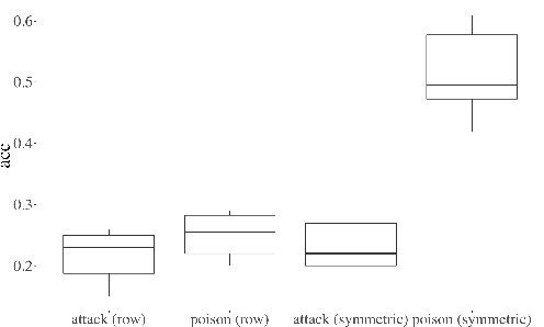 Figure 4 for Attack Graph Convolutional Networks by Adding Fake Nodes