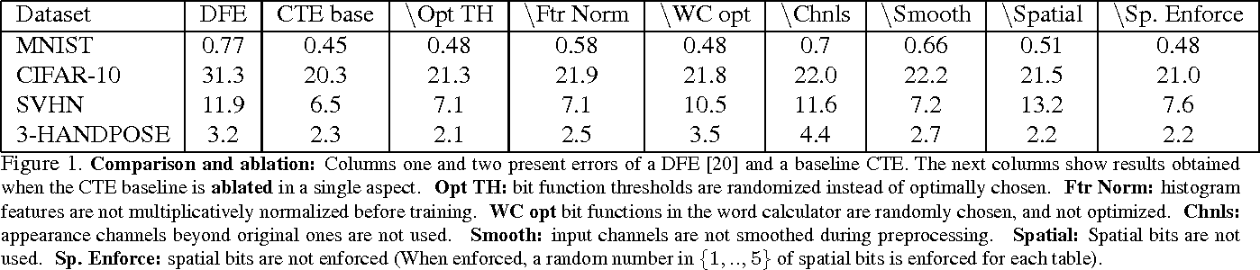 Figure 1 for Convolutional Tables Ensemble: classification in microseconds