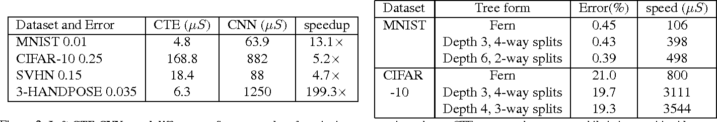 Figure 2 for Convolutional Tables Ensemble: classification in microseconds
