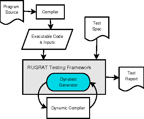 RUGRAT: Runtime Test Case Generation Using Dynamic Compilers