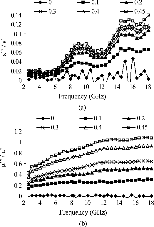 Figure 4 from Electromagnetic and absorption properties of