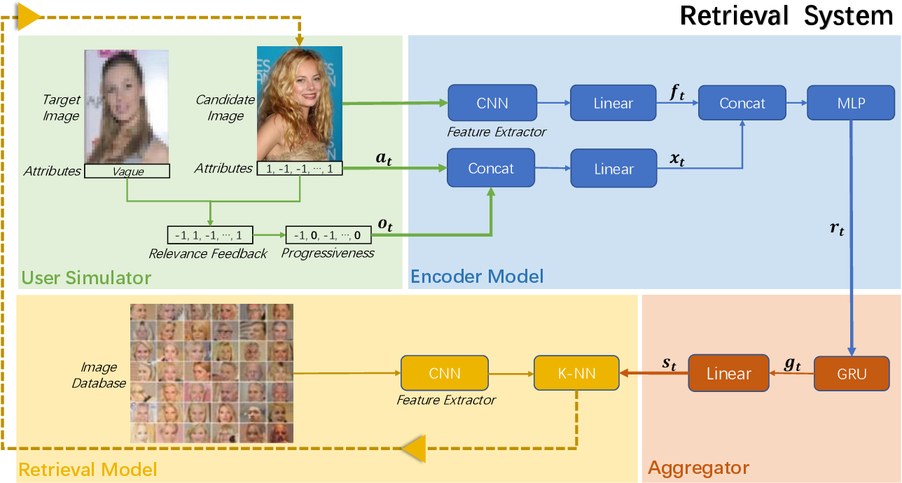 """Figure 1 for From A Glance to """"Gotcha"""": Interactive Facial Image Retrieval with Progressive Relevance Feedback"""