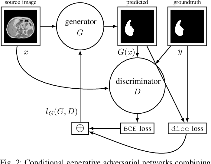 Figure 2 for Abdominal multi-organ segmentation with cascaded convolutional and adversarial deep networks