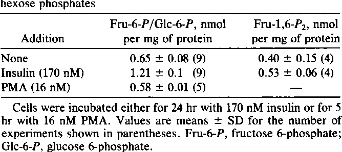 Table 3. Effect of insulin and PMA on the concentration of hexose phosphates