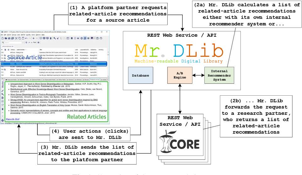 Figure 1 for Mr. DLib's Living Lab for Scholarly Recommendations