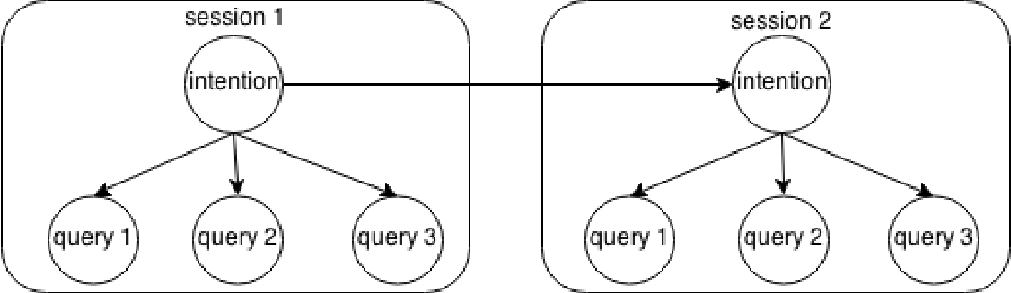Figure 1 for Personalized Web Search