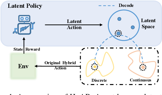 Figure 1 for HyAR: Addressing Discrete-Continuous Action Reinforcement Learning via Hybrid Action Representation